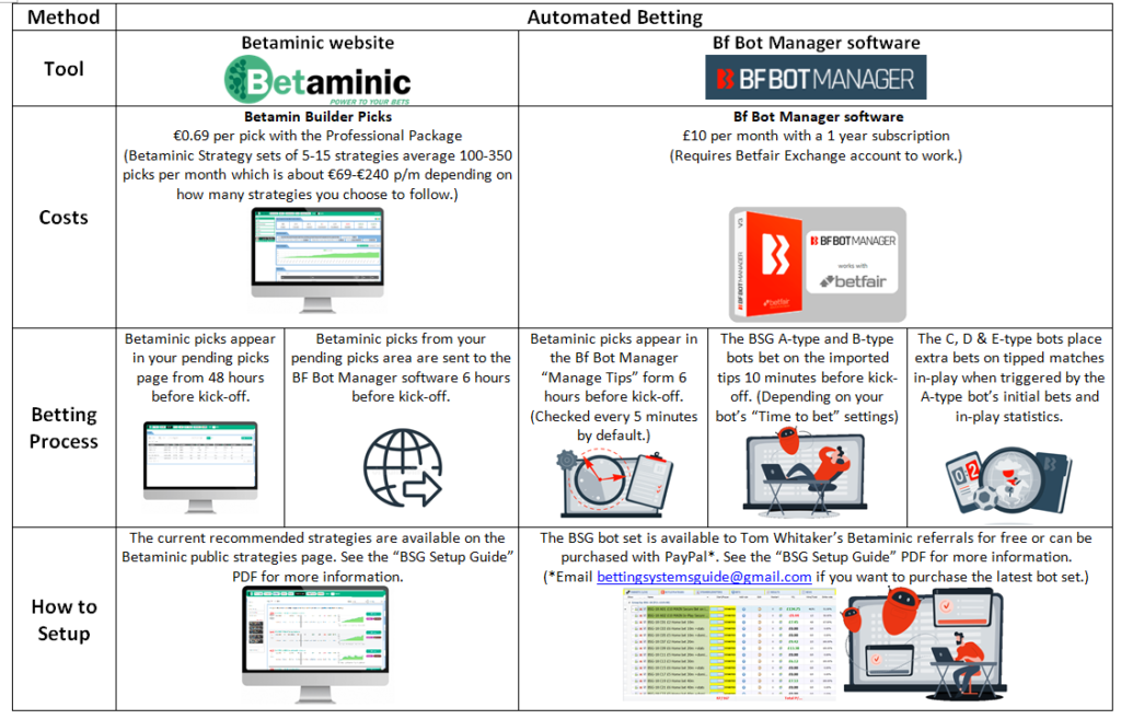 BSG super simple explanation of automated betting system